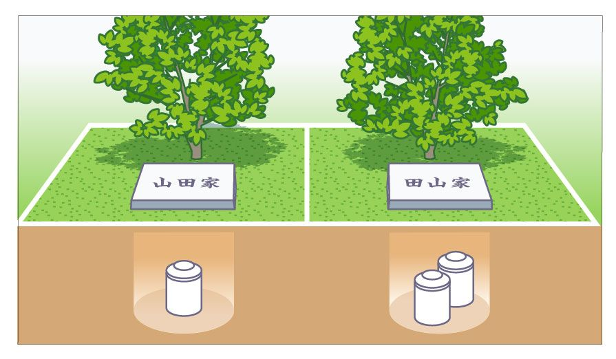 1家族1シンボルのタイプの樹木葬